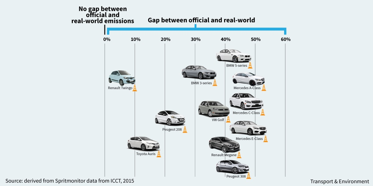 GAP emissões carros
