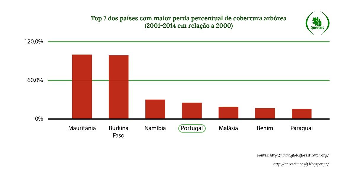 grafico desflorestacao portugal 2106