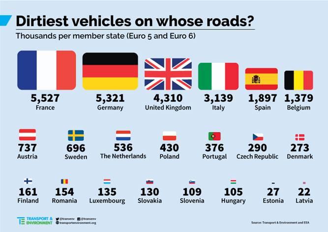 transportes emissoes paises