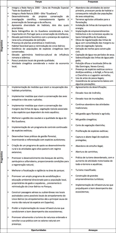 tabela PNGuadiana