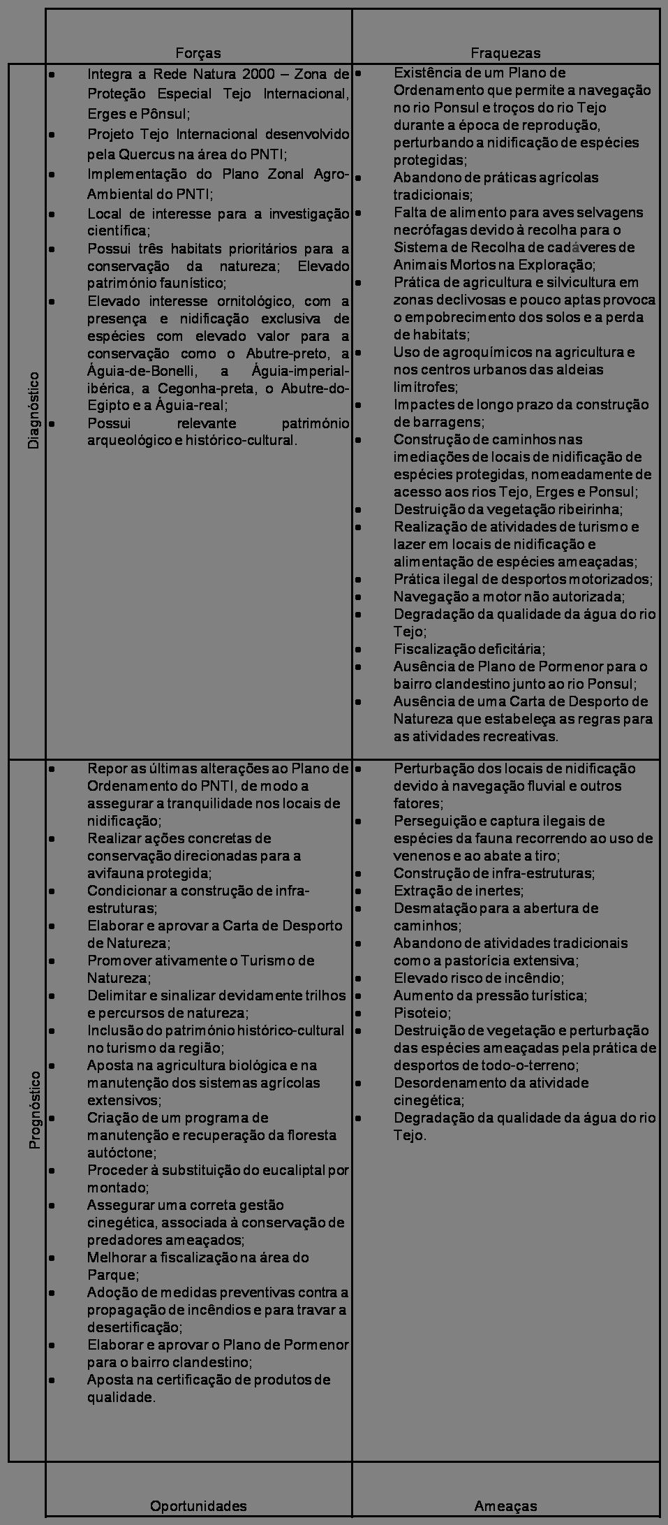 tabela PNTI